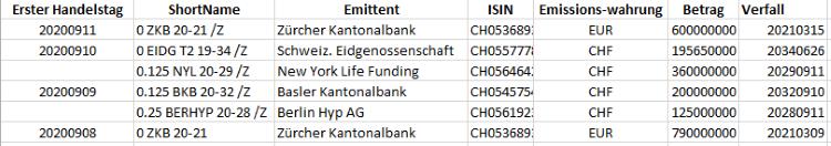 11-09-20 Anleihen Zulassungen